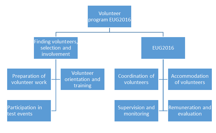Volunteers eug2016
